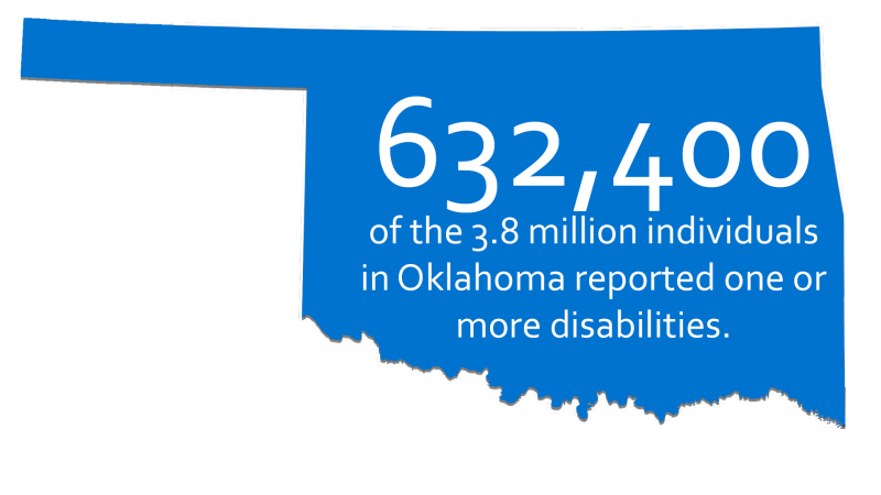Oklahoma Map with 632,400 of the 3.8 million individuals in Oklahoma reported one or more disabilities.