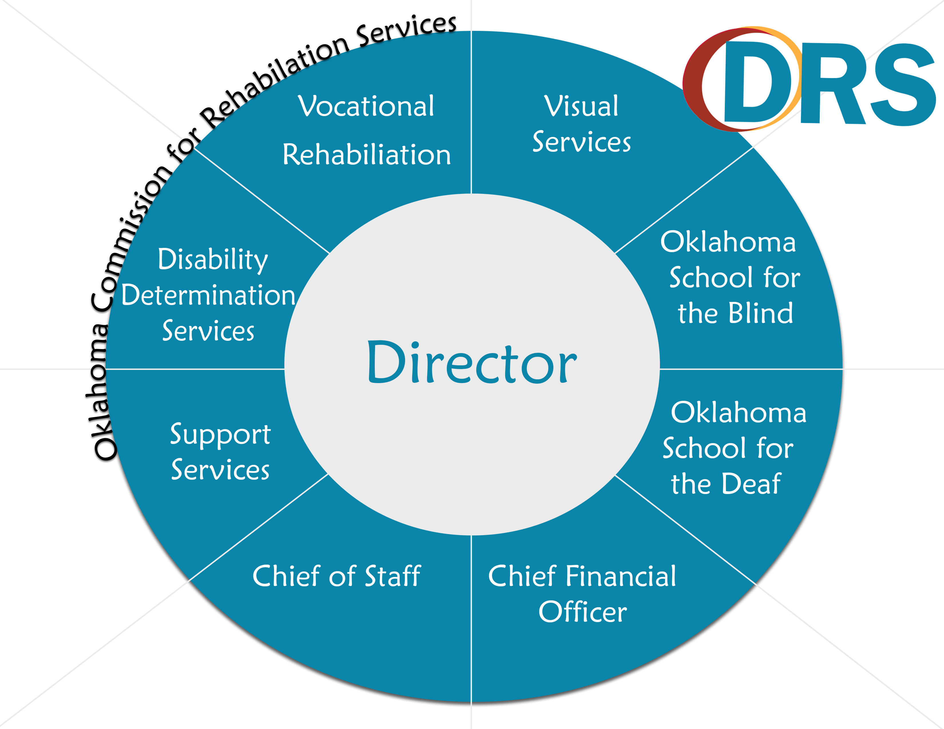 The center circle is labeled director. The outer circle is sectioned eight times with each division listed. Outside is the Oklahoma Commission for Rehabilitation label.